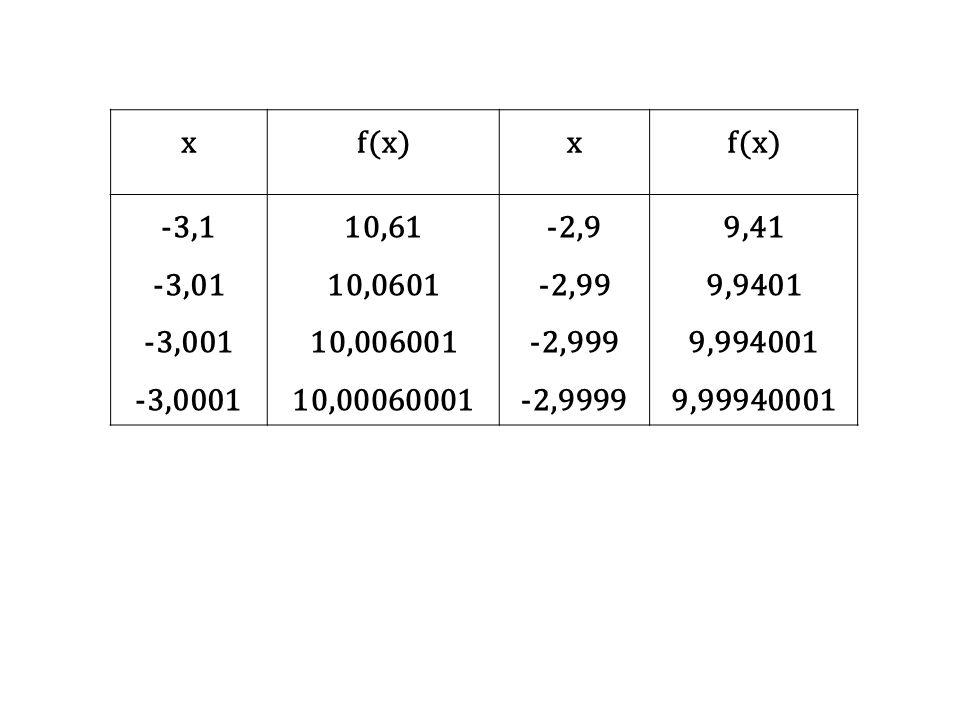 xf(x)x -3,1 -3,01 -3,001 -3,0001 10,61 10,0601 10,006001 10,00060001 -2,9 -2,99 -2,999 -2,9999 9,41 9,9401 9,994001 9,99940001
