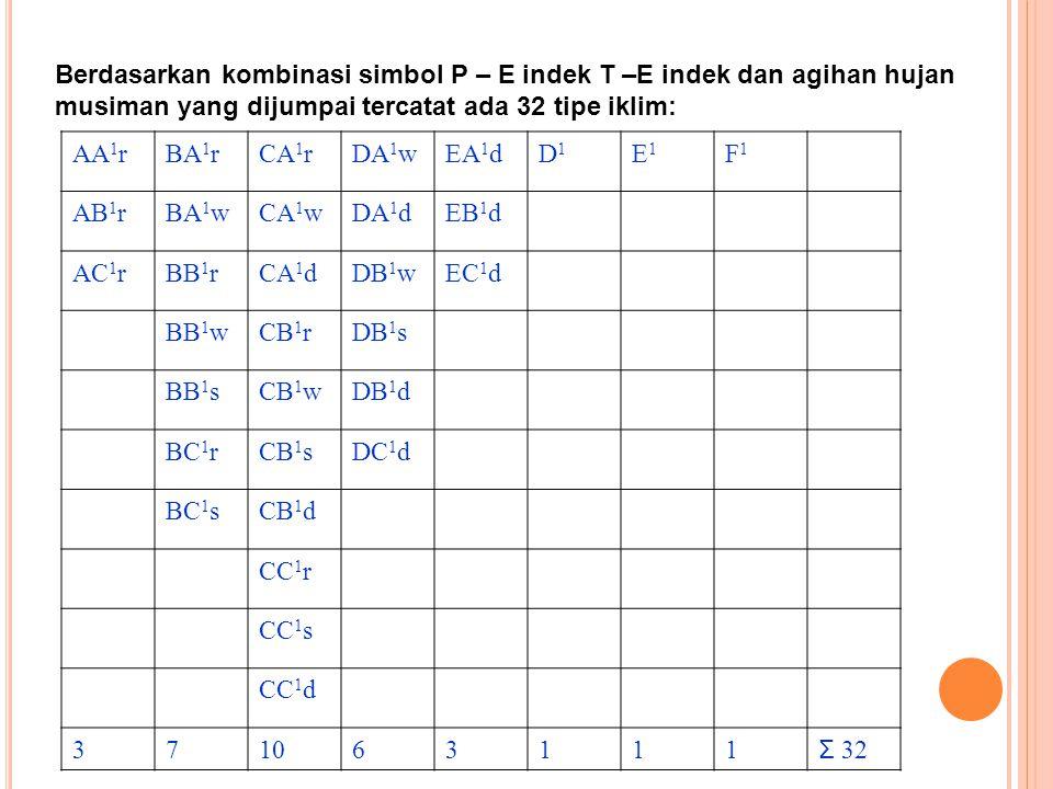 Berdasarkan kombinasi simbol P – E indek T –E indek dan agihan hujan musiman yang dijumpai tercatat ada 32 tipe iklim: AA 1 rBA 1 rCA 1 rDA 1 wEA 1 dD