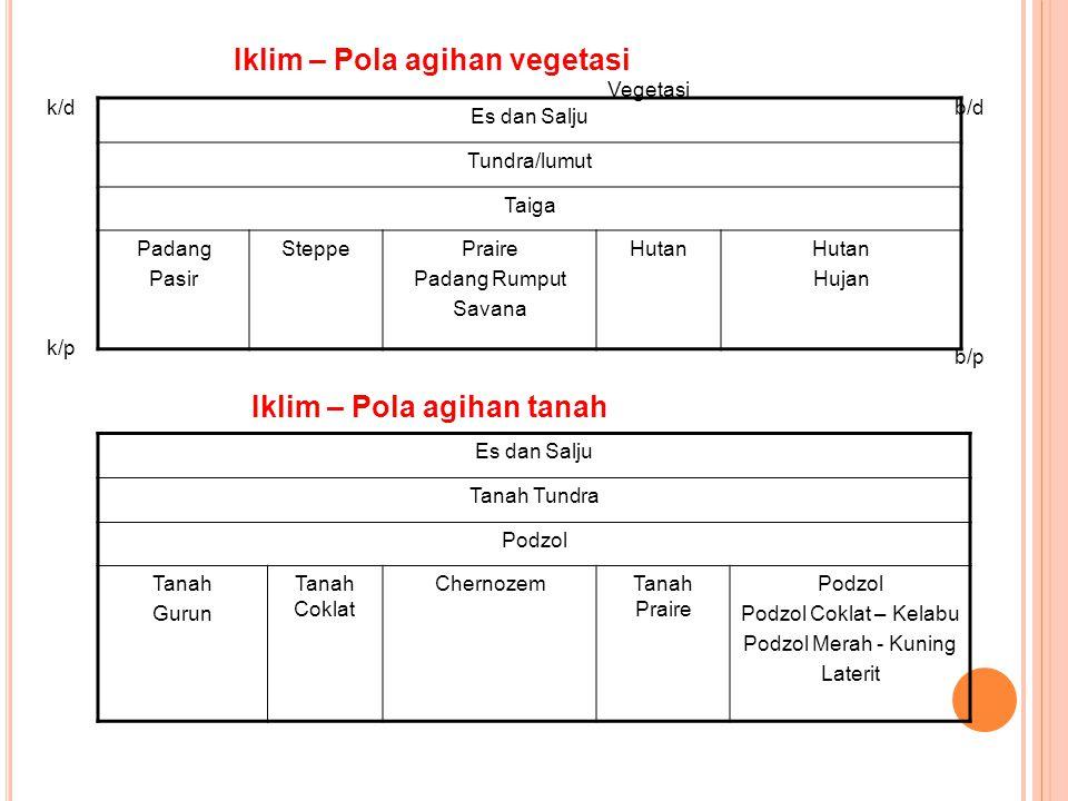Iklim – Pola agihan vegetasi Es dan Salju Tundra/lumut Taiga Padang Pasir SteppePraire Padang Rumput Savana Hutan Hujan k/db/d k/p b/p Vegetasi Es dan