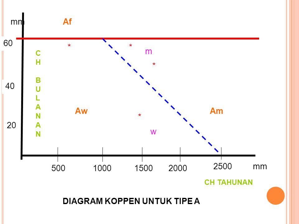 B.IKLIM KERING r < 0.44 (t – 19.5)CH Merata sepanjang tahun r < 0.44 (t – 7)CH Mengumpul pada ms.