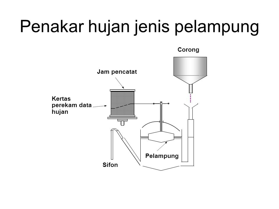 Penakar hujan jenis pelampung Pelampung Corong Jam pencatat Sifon Kertas perekam data hujan