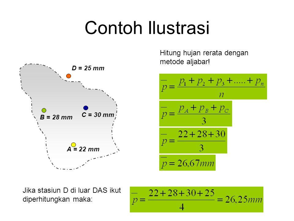 Contoh Ilustrasi Hitung hujan rerata dengan metode aljabar! A = 22 mm B = 28 mm C = 30 mm D = 25 mm Jika stasiun D di luar DAS ikut diperhitungkan mak