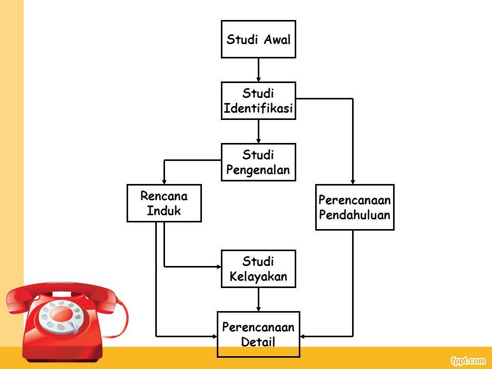 Studi Awal Studi Identifikasi Studi Pengenalan Studi Kelayakan Perencanaan Pendahuluan Perencanaan Detail Rencana Induk