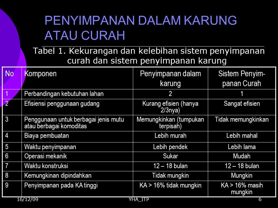 YHA_ITP6 PENYIMPANAN DALAM KARUNG ATAU CURAH Tabel 1. Kekurangan dan kelebihan sistem penyimpanan curah dan sistem penyimpanan karung NoKomponenPenyim