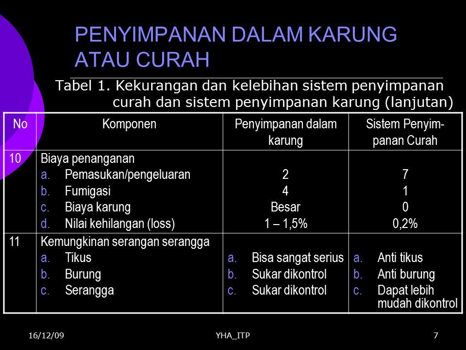 YHA_ITP18 Nilai Ekonomi  Perhitungkan aspek ekonomi sistem penyimpanan, mencakup: Bahan baku lokal Mudah diperoleh Harga terjangkau KINERJA SISTEM PENYIMPANAN CURAH 16/12/09