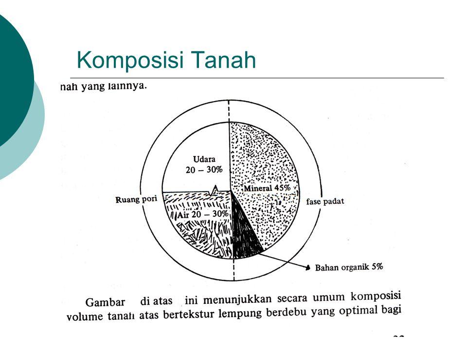Komposisi Tanah