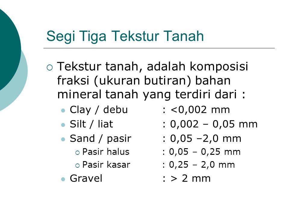 Segi Tiga Tekstur Tanah  Tekstur tanah, adalah komposisi fraksi (ukuran butiran) bahan mineral tanah yang terdiri dari : Clay / debu: <0,002 mm Silt