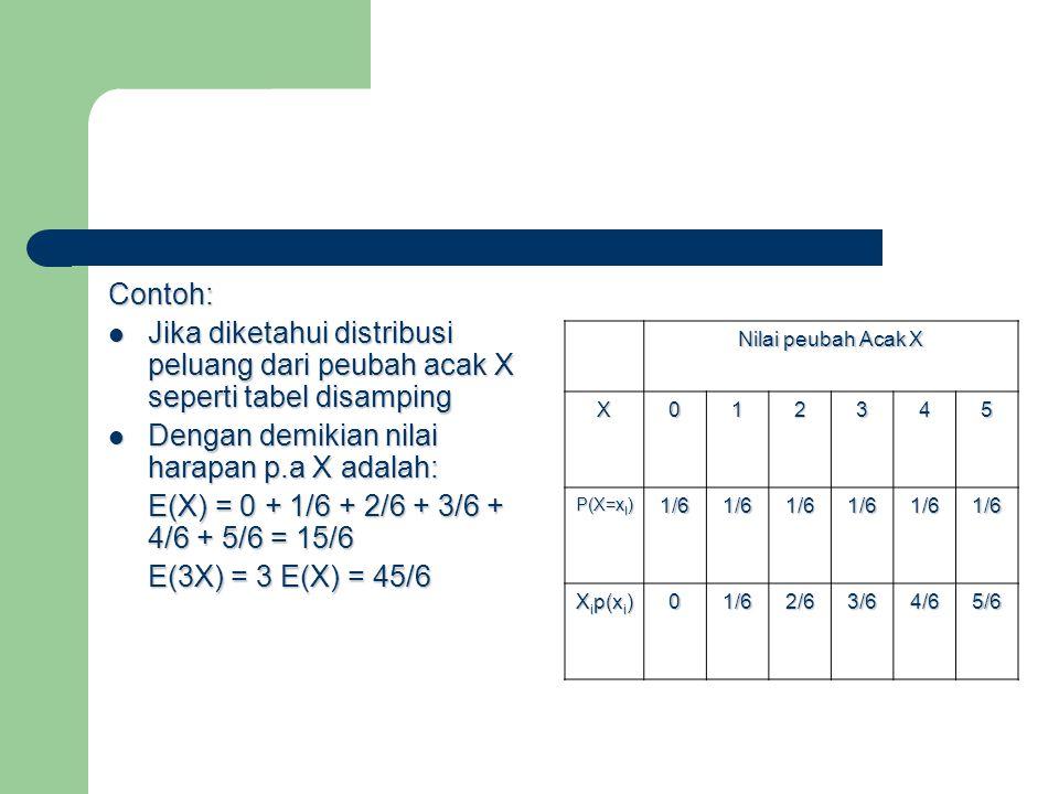 Contoh: Jika diketahui distribusi peluang dari peubah acak X seperti tabel disamping Jika diketahui distribusi peluang dari peubah acak X seperti tabel disamping Dengan demikian nilai harapan p.a X adalah: Dengan demikian nilai harapan p.a X adalah: E(X) = 0 + 1/6 + 2/6 + 3/6 + 4/6 + 5/6 = 15/6 E(3X) = 3 E(X) = 45/6 Nilai peubah Acak X X012345 P(X=x I ) 1/61/61/61/61/61/6 X i p(x i ) 01/62/63/64/65/6