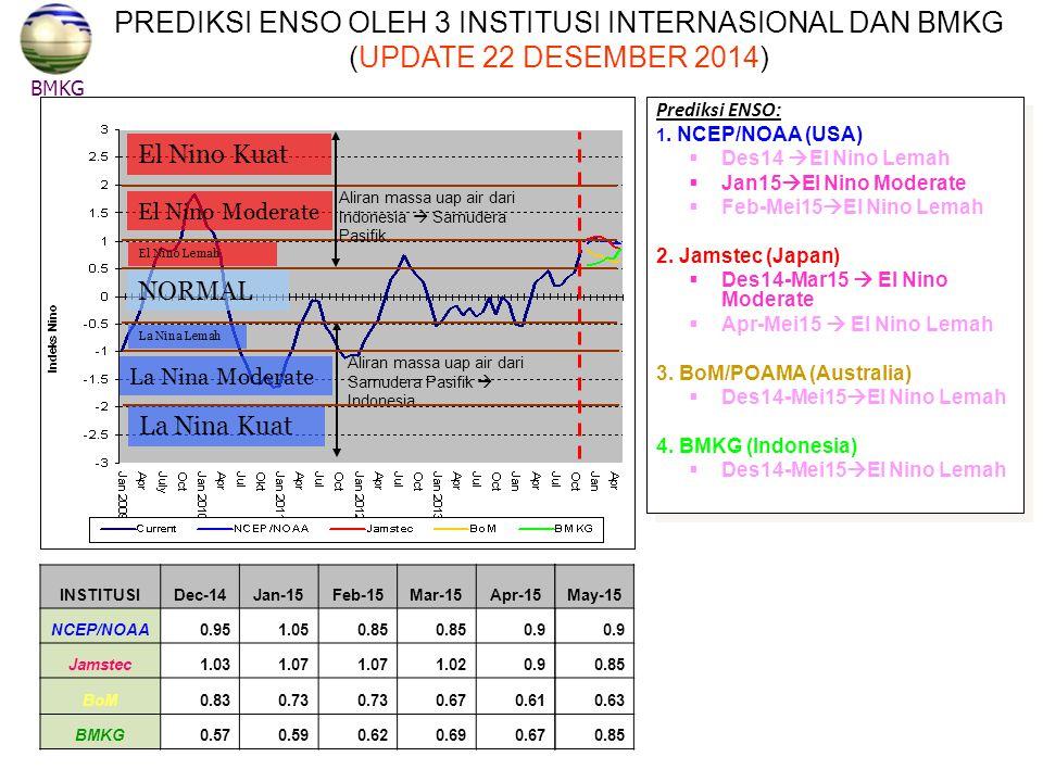 NORMAL El Nino Kuat El Nino Moderate El Nino Lemah La Nina Lemah La Nina Moderate La Nina Kuat Aliran massa uap air dari Indonesia  Samudera Pasifik Aliran massa uap air dari Samudera Pasifik  Indonesia BMKG PREDIKSI ENSO OLEH 3 INSTITUSI INTERNASIONAL DAN BMKG (UPDATE 22 DESEMBER 2014) INSTITUSIDec-14Jan-15Feb-15Mar-15Apr-15 NCEP/NOAA0.951.050.85 0.9 Jamstec1.031.07 1.020.9 BoM0.830.73 0.670.61 BMKG0.570.590.620.690.67 Prediksi ENSO: 1.