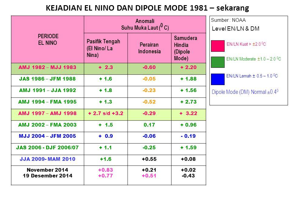 KEJADIAN EL NINO DAN DIPOLE MODE 1981 – sekarang Sumber : NOAA EN/LN Lemah ± 0.5 – 1.0 0 C EN/LN Moderate ± 1.0 – 2.0 0 C EN/LN Kuat > ± 2.0 0 C Level EN/LN & DM Dipole Mode (DM) Normal ±0.4 0 PERIODE EL NINO Anomali Suhu Muka Laut ( 0 C) Pasifik Tengah (El Nino/ La Nina) Perairan Indonesia Samudera Hindia (Dipole Mode) AMJ 1982 – MJJ 1983+ 2.3-0.60+ 2.20 JAS 1986 – JFM 1988+ 1.6-0.05+ 1.88 AMJ 1991 – JJA 1992+ 1.8-0.23+ 1.56 AMJ 1994 – FMA 1995+ 1.3-0.52+ 2.73 AMJ 1997 – AMJ 1998+ 2.7 s/d +3.2-0.29+ 3.22 AMJ 2002 – FMA 2003+ 1.50.17+ 0.96 MJJ 2004 – JFM 2005+ 0.9-0.06- 0.19 JAS 2006 - DJF 2006/07+ 1.1-0.25+ 1.59 JJA 2009- MAM 2010+1.6+0.55+0.08 November 2014 19 Desember 2014 +0.83 +0.77 +0.21 +0.51 +0.02 -0.43