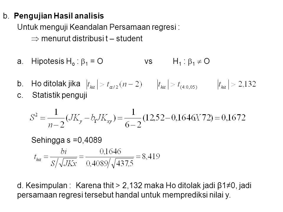b. Pengujian Hasil analisis Untuk menguji Keandalan Persamaan regresi :  menurut distribusi t – student a.Hipotesis H o :  1 = Ovs H 1 :  1  O b.H