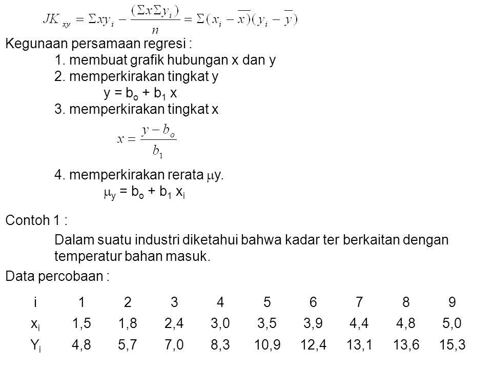 Kegunaan persamaan regresi : 1. membuat grafik hubungan x dan y 2. memperkirakan tingkat y y = b o + b 1 x 3. memperkirakan tingkat x 4. memperkirakan