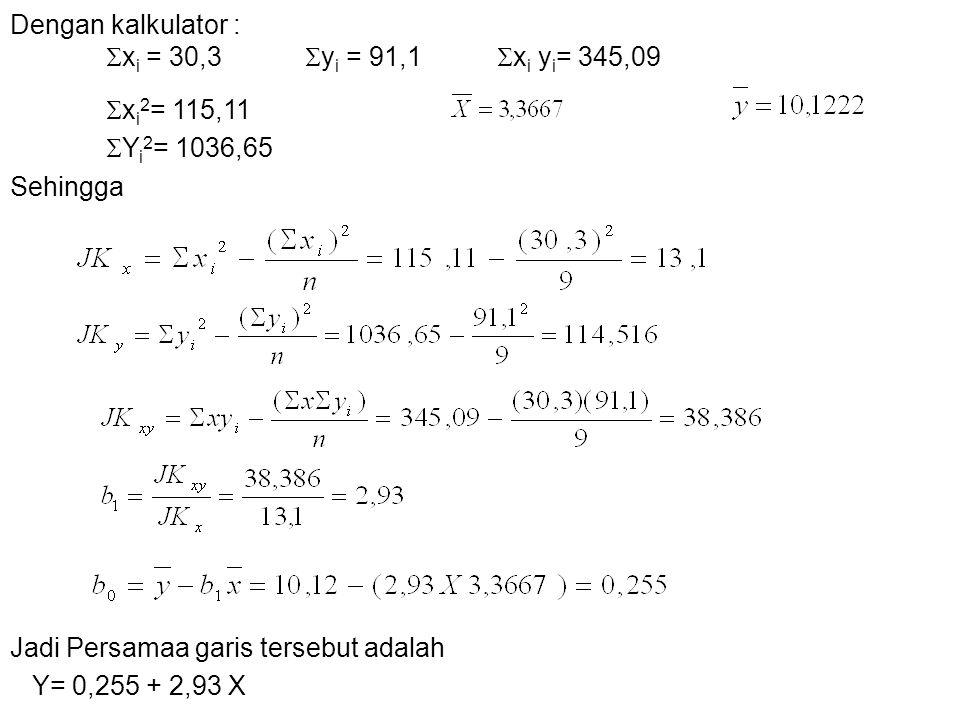 Dengan kalkulator :  x i = 30,3  y i = 91,1  x i y i = 345,09  x i 2 = 115,11  Y i 2 = 1036,65 Sehingga Jadi Persamaa garis tersebut adalah Y= 0,