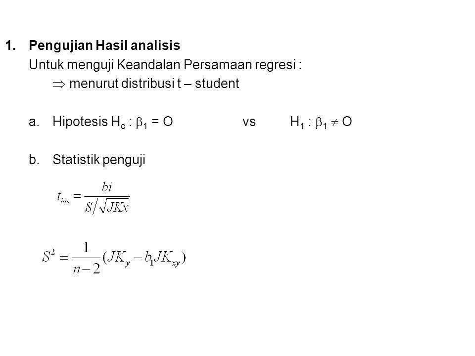 1.Pengujian Hasil analisis Untuk menguji Keandalan Persamaan regresi :  menurut distribusi t – student a.Hipotesis H o :  1 = Ovs H 1 :  1  O b.St