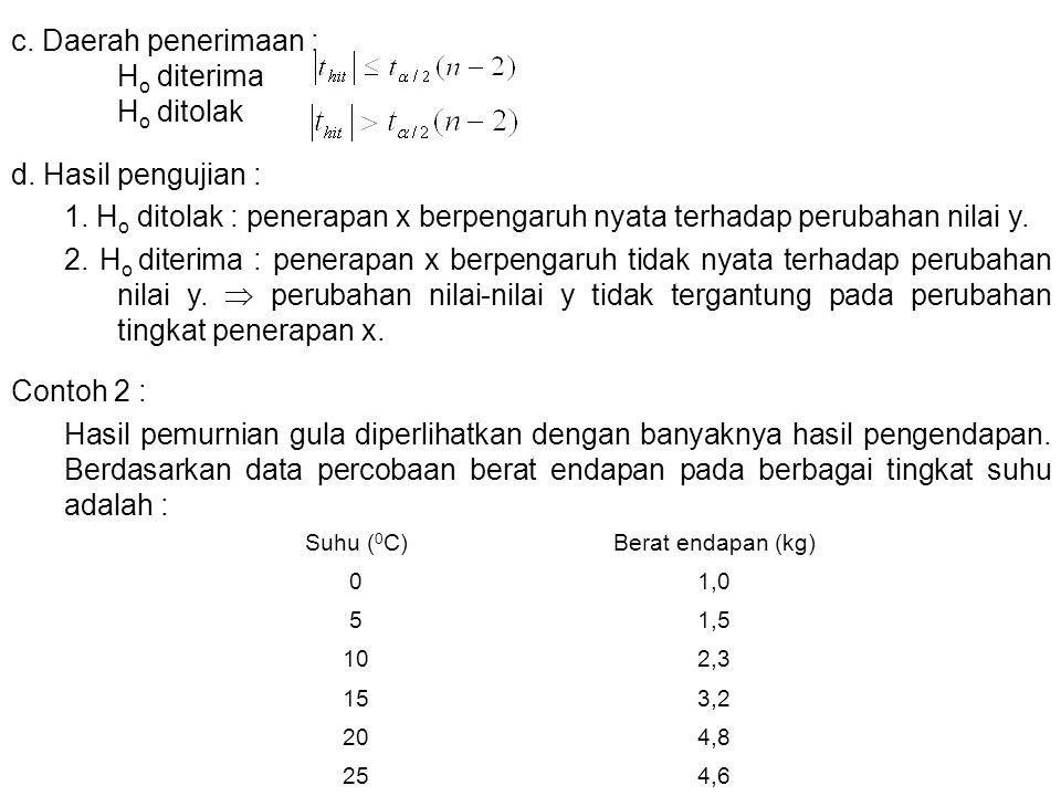 c. Daerah penerimaan : H o diterima H o ditolak d. Hasil pengujian : 1. H o ditolak : penerapan x berpengaruh nyata terhadap perubahan nilai y. 2. H o