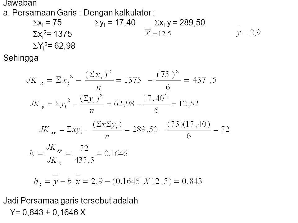 Jawaban a. Persamaan Garis : Dengan kalkulator :  x i = 75  y i = 17,40  x i y i = 289,50  x i 2 = 1375  Y i 2 = 62,98 Sehingga Jadi Persamaa gar