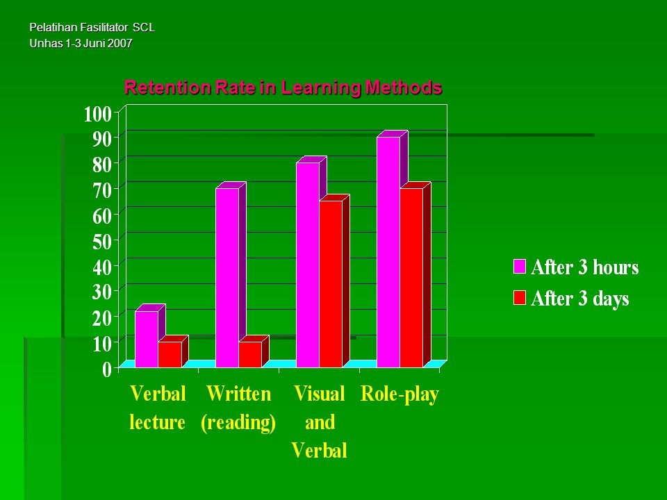 Retention Rate in Learning Methods Pelatihan Fasilitator SCL Unhas 1-3 Juni 2007