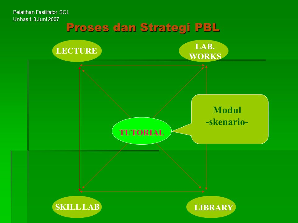 The Learning Pyramid Teach each other Practice by Doing Discussion Group Demonstration Audio Visual Reading Lecture 5% 10% 20% 30% 50% 75% 80% Retention RateLearning Pyramid Pelatihan Fasilitator SCL Unhas 1-3 Juni 2007
