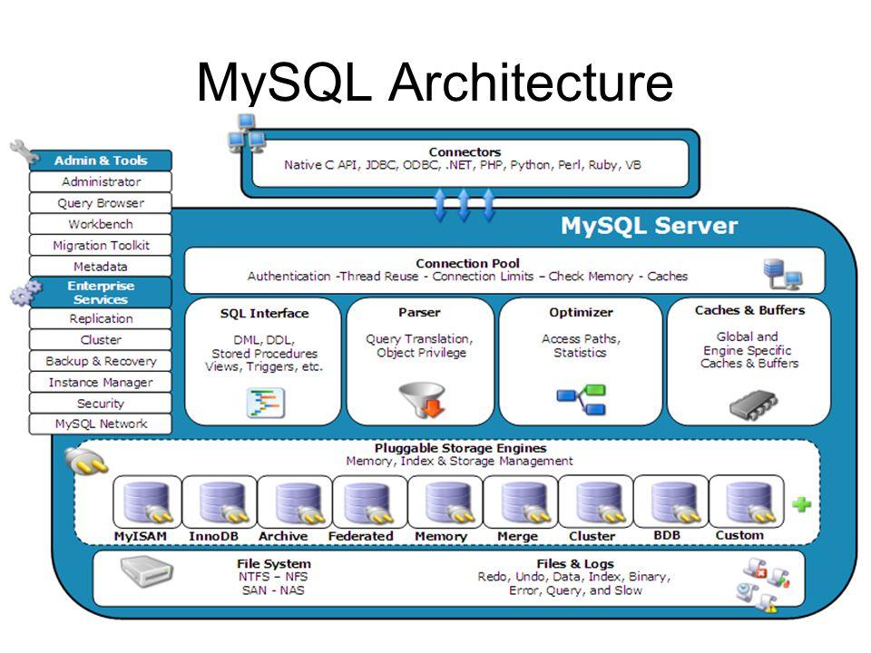 MySQL Architecture