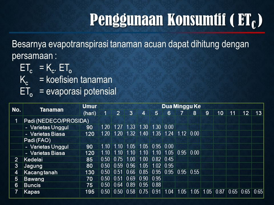 Besarnya evapotranspirasi tanaman acuan dapat dihitung dengan persamaan : ET c = K c.