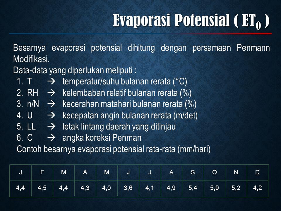 Besarnya evaporasi potensial dihitung dengan persamaan Penmann Modifikasi.