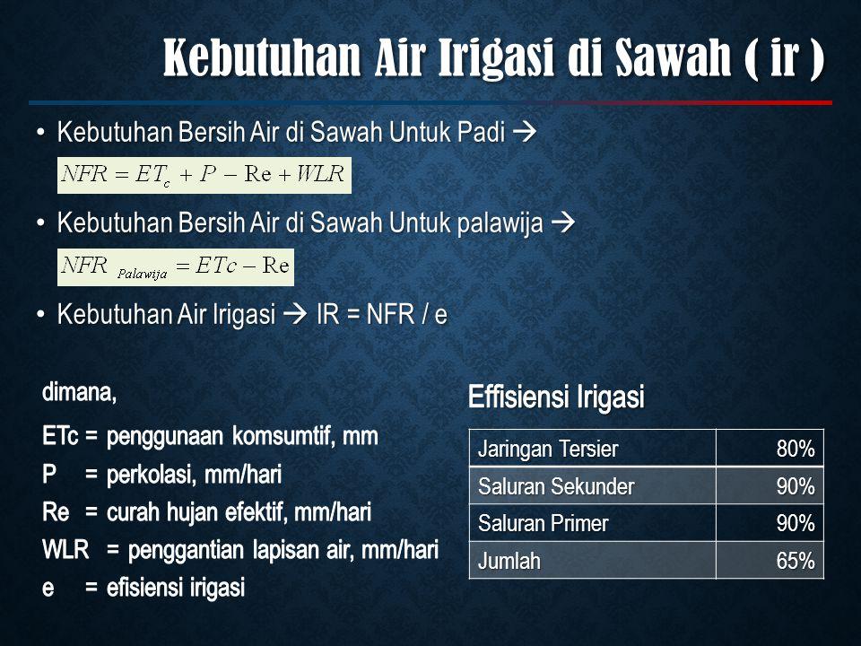 Kebutuhan Air Irigasi di Sawah ( ir ) Kebutuhan Bersih Air di Sawah Untuk Padi  Kebutuhan Bersih Air di Sawah Untuk Padi  Kebutuhan Bersih Air di Sawah Untuk palawija  Kebutuhan Bersih Air di Sawah Untuk palawija  Kebutuhan Air Irigasi  IR = NFR / e Kebutuhan Air Irigasi  IR = NFR / e Jaringan Tersier 80% Saluran Sekunder 90% Saluran Primer 90% Jumlah65%
