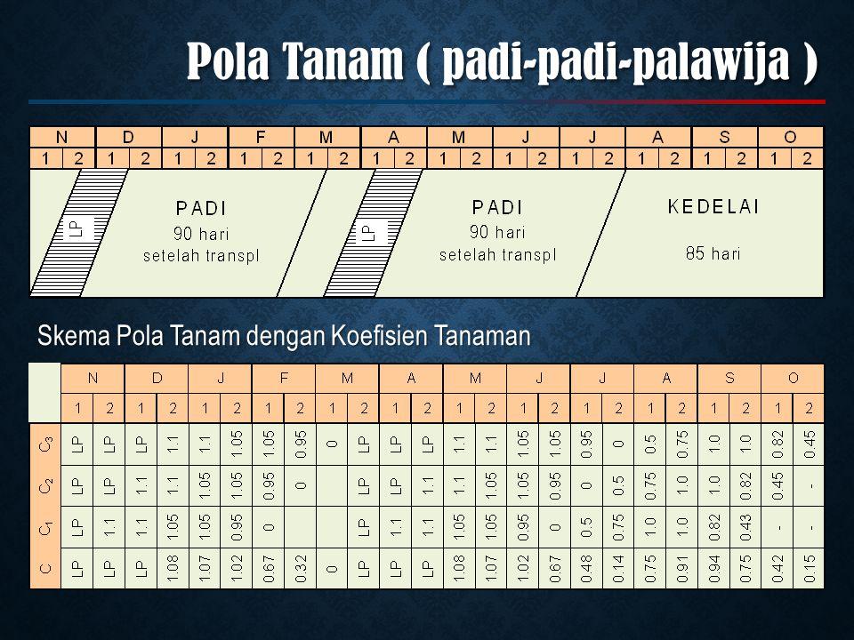Skema Pola Tanam dengan Koefisien Tanaman Pola Tanam ( padi-padi-palawija )