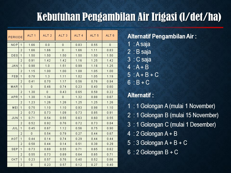 Alternatif Pengambilan Air : 1: A saja 2: B saja 3: C saja 4: A + B 5: A + B + C 6: B + C Alternatif : 1: 1 Golongan A (mulai 1 November) 2: 1 Golonga