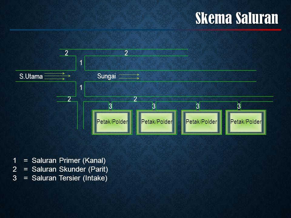 Skema Saluran S.Utama Sungai 1 1 22 22 3333 Petak/Polder 1= Saluran Primer (Kanal) 2= Saluran Skunder (Parit) 3= Saluran Tersier (Intake)