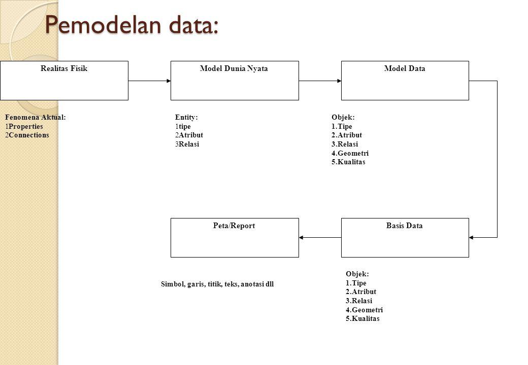 Pemodelan data: Realitas FisikModel Dunia NyataModel Data Basis DataPeta/Report Fenomena Aktual: 1Properties 2Connections Entity: 1tipe 2Atribut 3Rela