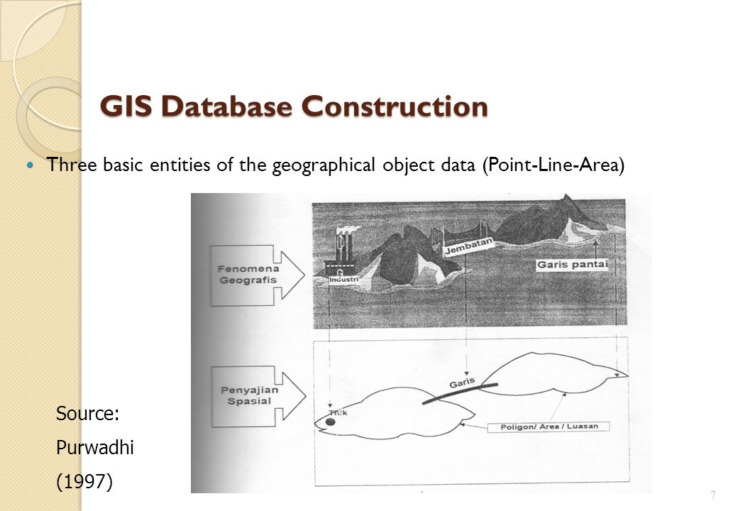 GIS Database Construction Three basic entities of the geographical object data (Point-Line-Area) 7 Source: Purwadhi (1997)