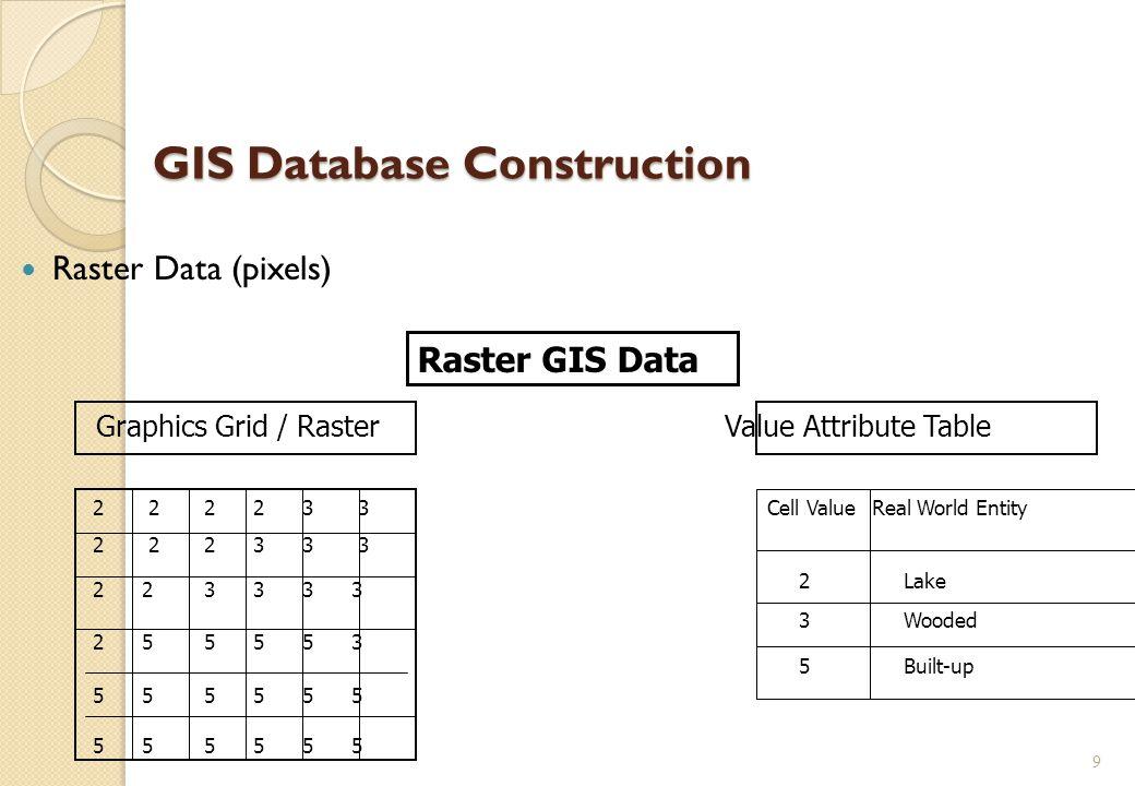 GIS Database Construction Raster Data (pixels) 9 Raster GIS Data Graphics Grid / RasterValue Attribute Table 2 2 2 2 3 3 2 2 2 3 3 3 2 2 3 3 3 3 2 5 5