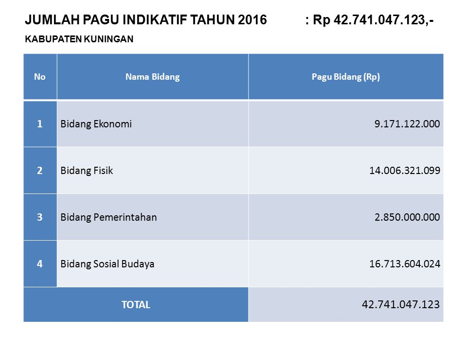 NoNama BidangPagu Bidang (Rp) 1Bidang Ekonomi9.171.122.000 2Bidang Fisik14.006.321.099 3Bidang Pemerintahan2.850.000.000 4Bidang Sosial Budaya16.713.6