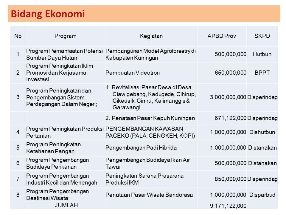Bidang Ekonomi NoProgramKegiatanAPBD ProvSKPD 1 Program Pemanfaatan Potensi Sumber Daya Hutan Pembangunan Model Agroforestry di Kabupaten Kuningan 500