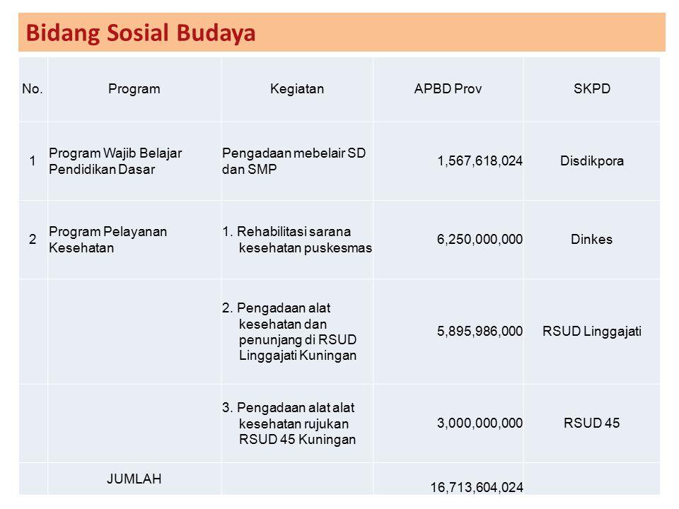 Bidang Sosial Budaya No.ProgramKegiatanAPBD ProvSKPD 1 Program Wajib Belajar Pendidikan Dasar Pengadaan mebelair SD dan SMP 1,567,618,024Disdikpora 2
