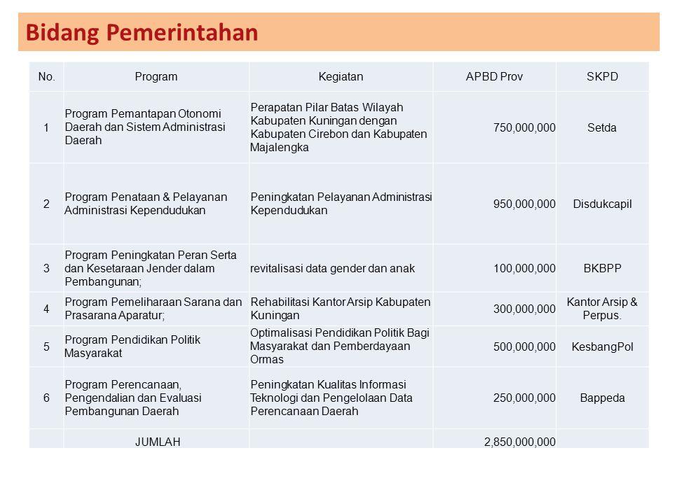 Bidang Pemerintahan No.ProgramKegiatanAPBD ProvSKPD 1 Program Pemantapan Otonomi Daerah dan Sistem Administrasi Daerah Perapatan Pilar Batas Wilayah K