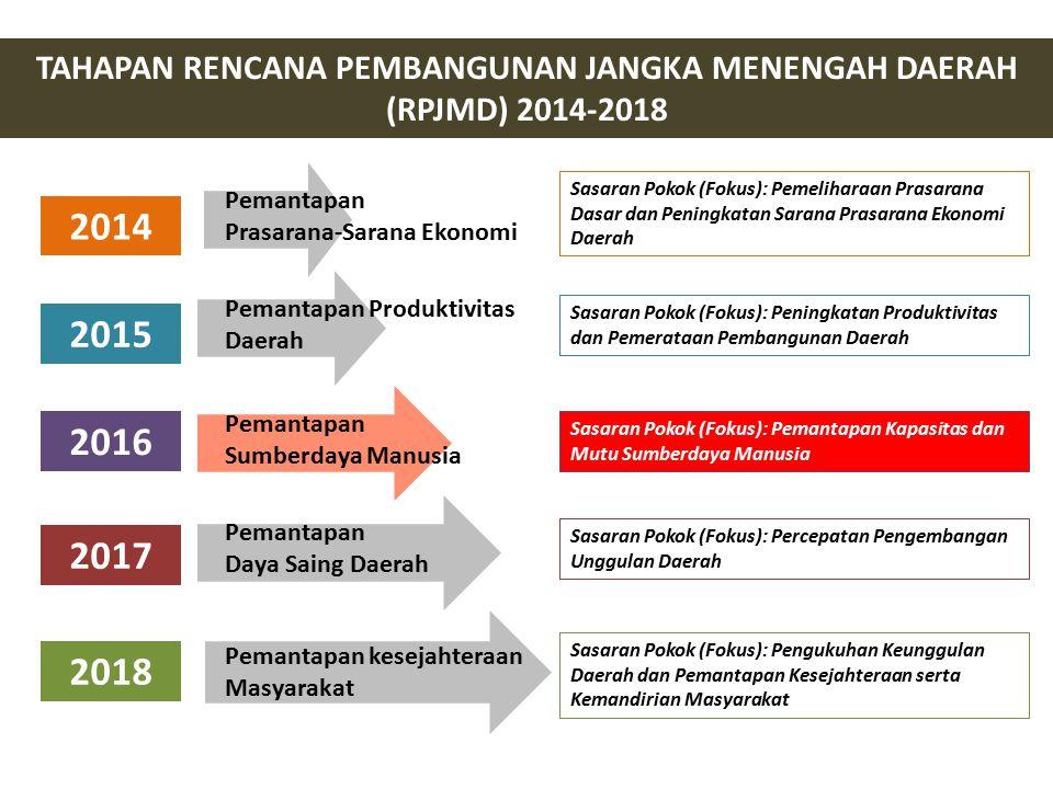 TAHAPAN RENCANA PEMBANGUNAN JANGKA MENENGAH DAERAH (RPJMD) 2014-2018 Pemantapan Prasarana-Sarana Ekonomi Pemantapan Produktivitas Daerah Pemantapan Su