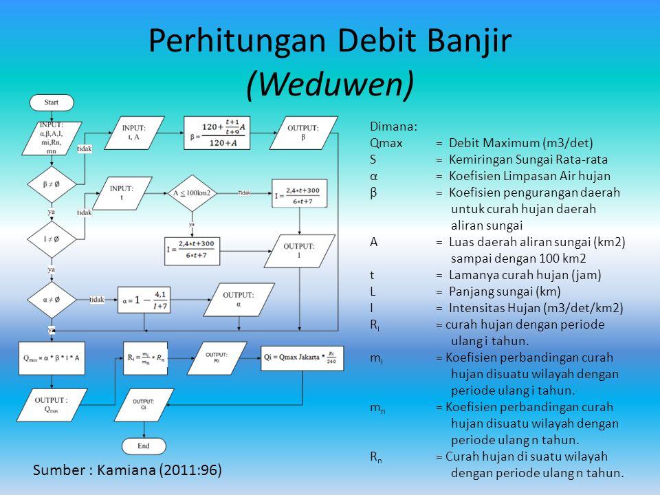 Perhitungan Debit Banjir (Weduwen) Dimana: Qmax= Debit Maximum (m3/det) S = Kemiringan Sungai Rata-rata α= Koefisien Limpasan Air hujan β= Koefisien p