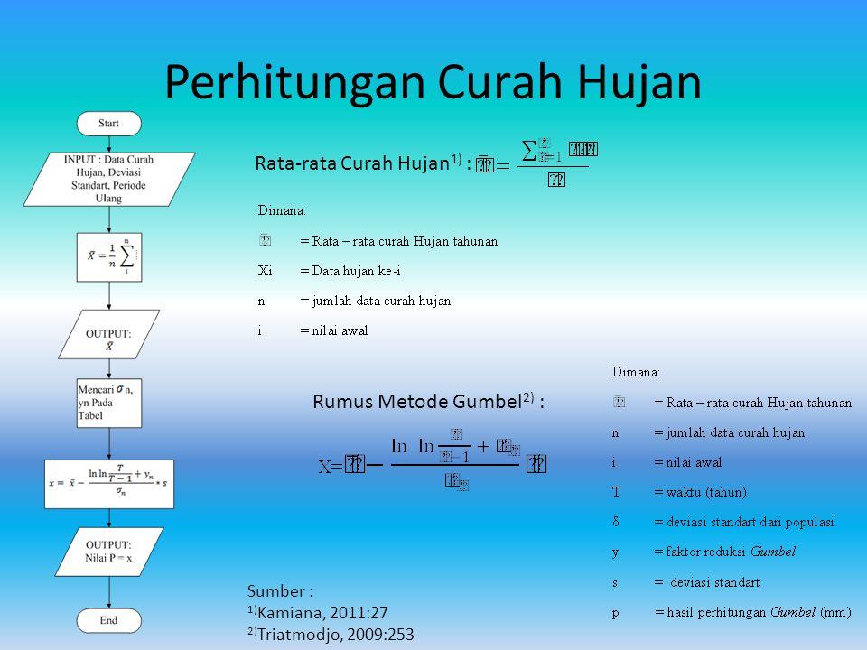 Perhitungan Debit Banjir (Melchior) Sumber : Kamiana (2011:90)
