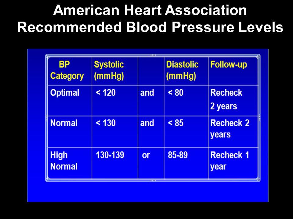 10 Cara untuk Mengontrol Tekanan Darah 1.
