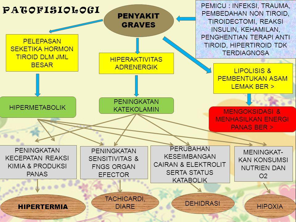 PATOFISIOLOGI PENYAKIT GRAVES PEMICU : INFEKSI, TRAUMA, PEMBEDAHAN NON TIROID, TIROIDECTOMI, REAKSI INSULIN, KEHAMILAN, PENGHENTIAN TERAPI ANTI TIROID