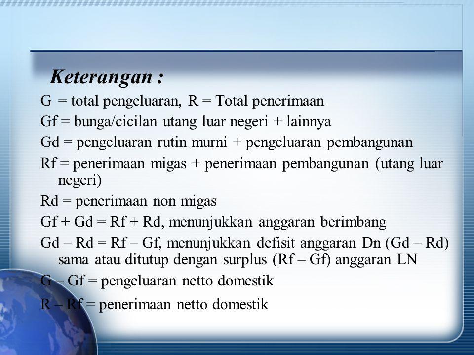 Keterangan : G = total pengeluaran, R = Total penerimaan Gf = bunga/cicilan utang luar negeri + lainnya Gd = pengeluaran rutin murni + pengeluaran pem