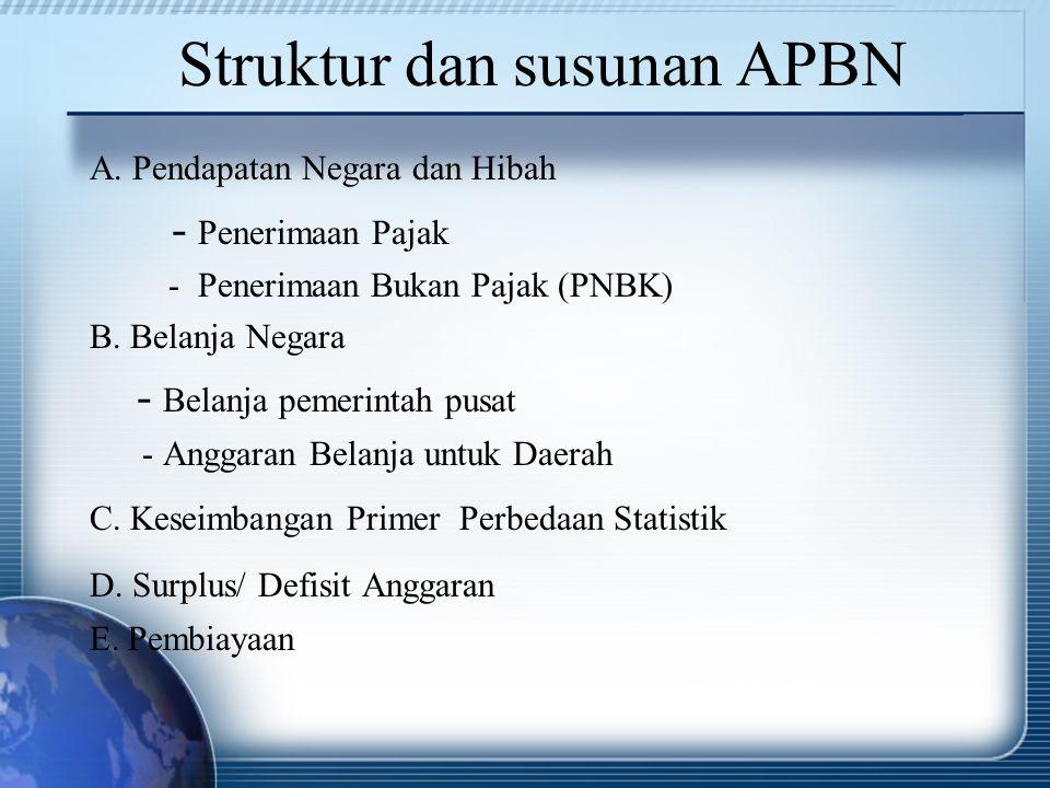 Struktur dan susunan APBN A. Pendapatan Negara dan Hibah - Penerimaan Pajak - Penerimaan Bukan Pajak (PNBK) B. Belanja Negara - Belanja pemerintah pus