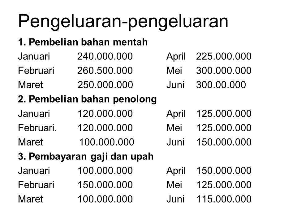 1. Pembelian bahan mentah Januari 240.000.000April 225.000.000 Februari260.500.000Mei 300.000.000 Maret 250.000.000Juni 300.00.000 2. Pembelian bahan