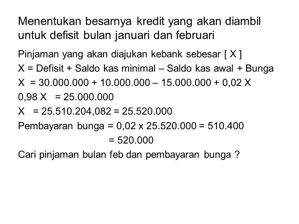 Menentukan besarnya kredit yang akan diambil untuk defisit bulan januari dan februari Pinjaman yang akan diajukan kebank sebesar [ X ] X = Defisit + S