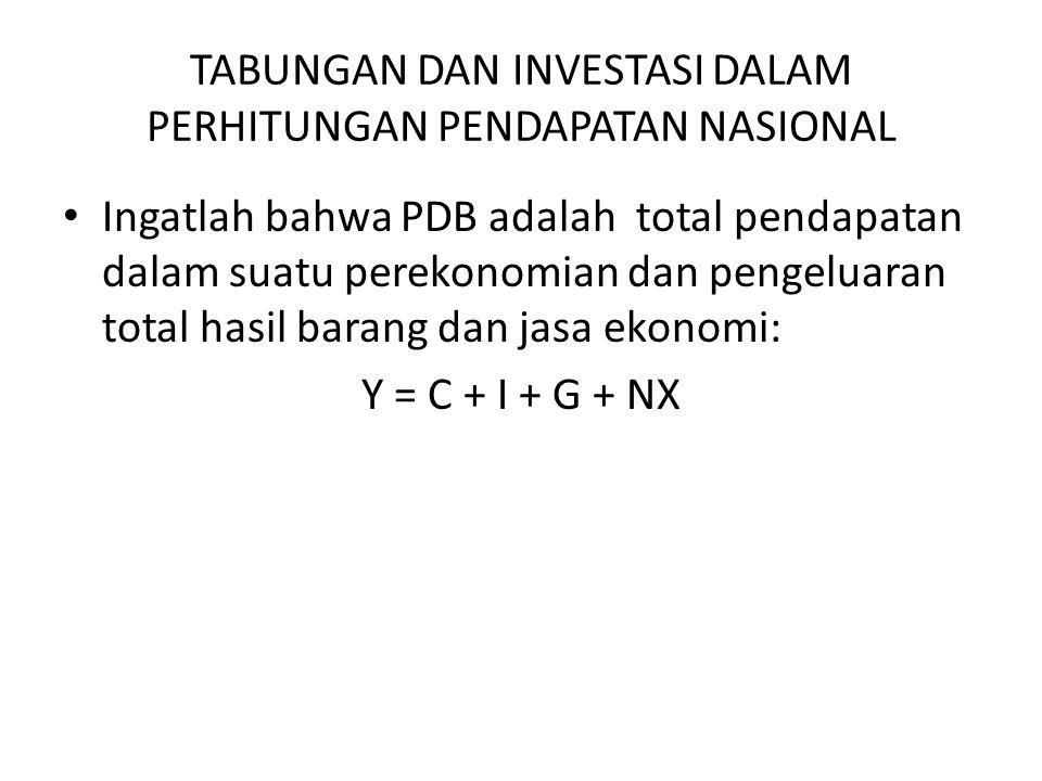 TABUNGAN DAN INVESTASI DALAM PERHITUNGAN PENDAPATAN NASIONAL Ingatlah bahwa PDB adalah total pendapatan dalam suatu perekonomian dan pengeluaran total