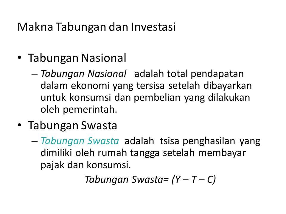 Makna Tabungan dan Investasi Tabungan Nasional – Tabungan Nasional adalah total pendapatan dalam ekonomi yang tersisa setelah dibayarkan untuk konsums