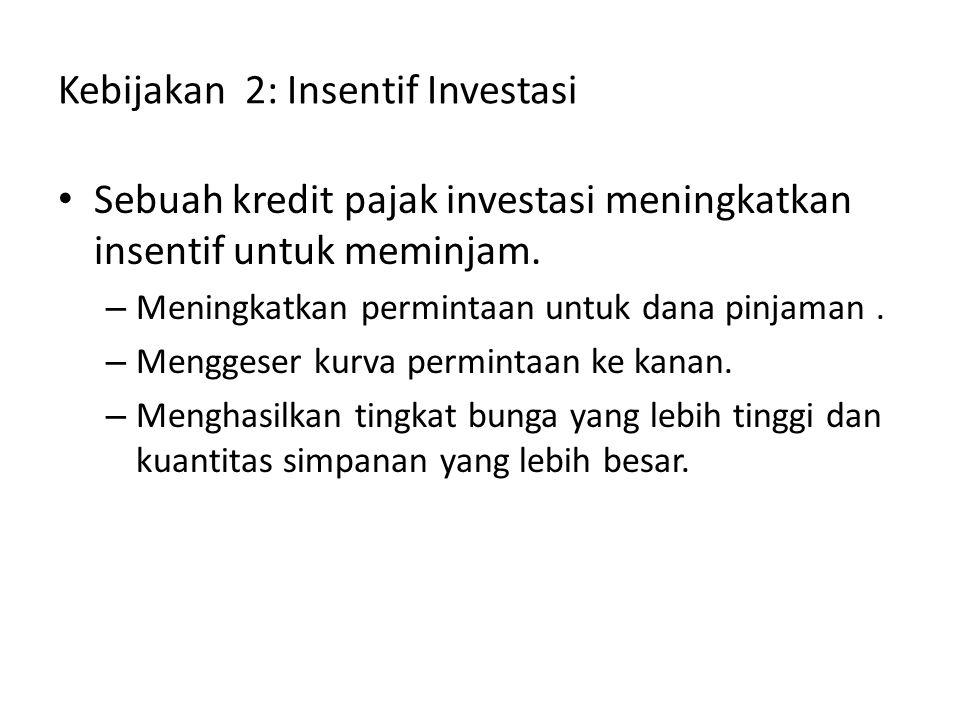 Kebijakan 2: Insentif Investasi Sebuah kredit pajak investasi meningkatkan insentif untuk meminjam. – Meningkatkan permintaan untuk dana pinjaman. – M