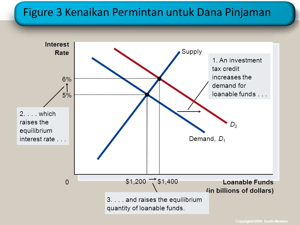 Figure 3 Kenaikan Permintan untuk Dana Pinjaman Loanable Funds (in billions of dollars) 0 Interest Rate 1. An investment tax credit increases the dema