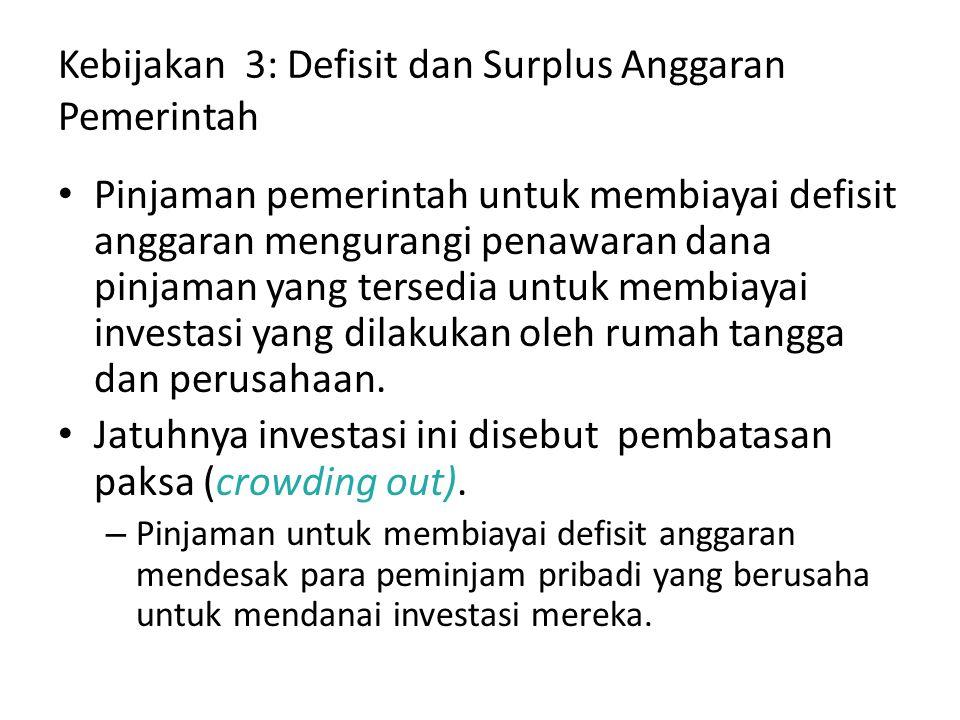 Kebijakan 3: Defisit dan Surplus Anggaran Pemerintah Pinjaman pemerintah untuk membiayai defisit anggaran mengurangi penawaran dana pinjaman yang ters